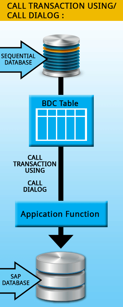 SAP ABAP BDC (Batch Data Communication) Tutorial