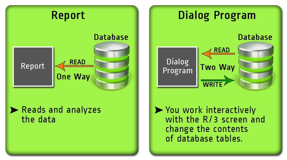Dialog Programming Tutorial: Module Pool in SAP ABAP