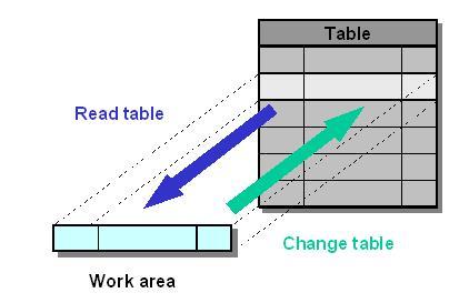 SAP ABAP Internal Table: Create, Read, Populate, Copy & Delete