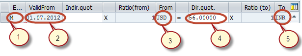 How to Maintain Exchange Rates in SAP