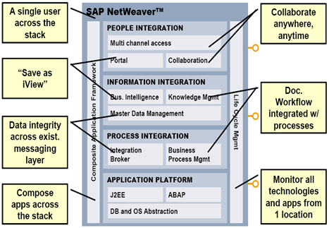 SAP NetWeaver: Learn in 10 Minutes