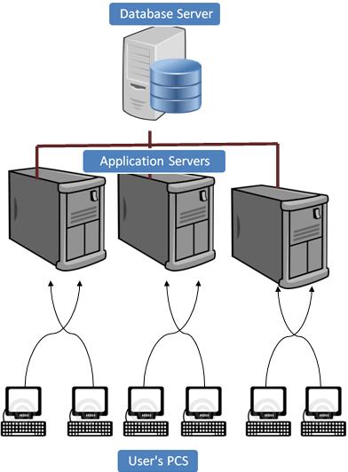 Sap r 3 architecture tutorial for Architecture 3 tiers d une application web