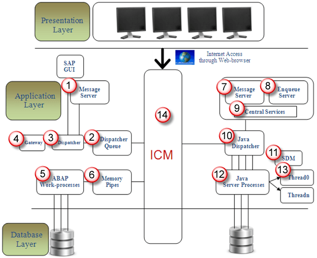 Sap architecture diagram data wiring diagram.