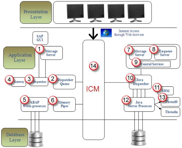 Sap r 3 architecture tutorial for Sap r 3 architecture