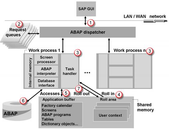 Sap R/3 Architecture Tutorial