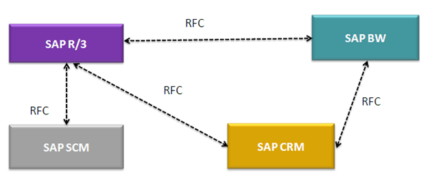 Remote Function Call (RFC) in SAP Tutorial
