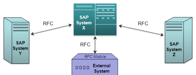 Remote Function Call (RFC) in SAP Tutorial