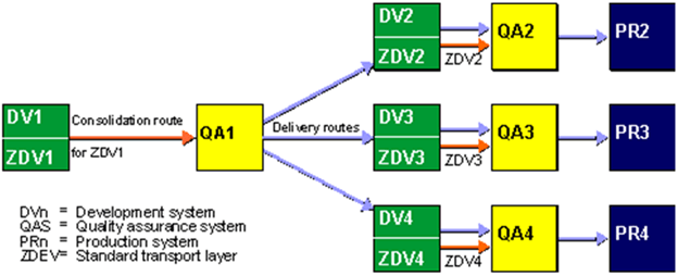 Sap Routes Amp Layers Step By Step Configuration