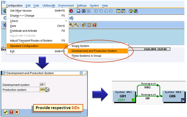 sap routes & layers: step by step configuration  transport routes – manual  configuration