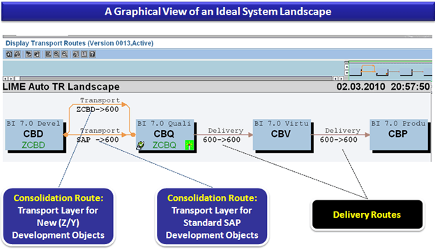 sap transport path diagram sap transport layer diagram