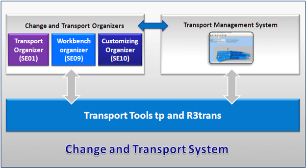 SAP TMS (Transport Management System) Tutorial