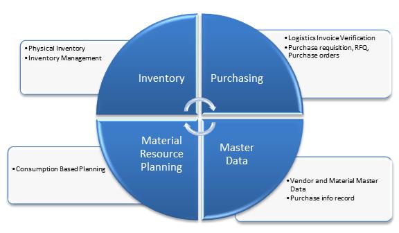 overview of sap mm module rh guru99 com SAP ECC 6.0 Diagram SAP Single Instance Architecture Diagram