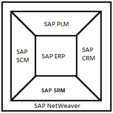 SAP CRM Module: Overview, Architecture
