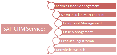 SAP CRM SERVICEPRO: Service Agreements, Contracts, Plans, Order Management