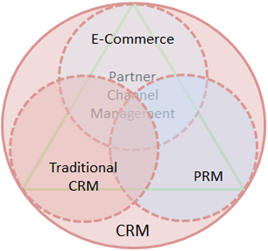 SAP Partner Channel Management (PCM)