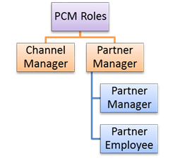SAP Partner Channel Management (PCM)