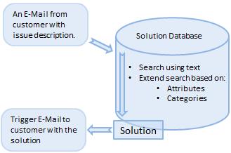 SAP CRM Interaction Center
