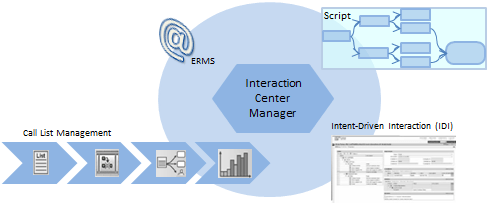 SAP CRM Interaction Center