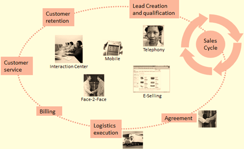 SAP CRM Sales Process, Management, Quotation  & Product Determination
