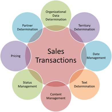 SAP CRM Sales Process, Management, Quotation  & Product Determination