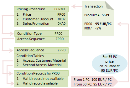 SAP CRM Pricing & Billing: Elements, Procedure, Type, Web UI