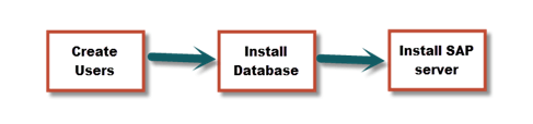 Roadmap of SAP Installation