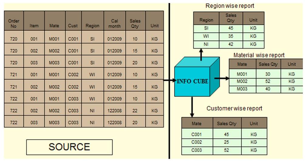 sap bi modeling pdf