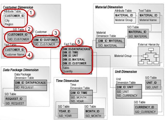 All About Star Schema & Extended Star Schema in SAP BI/BW