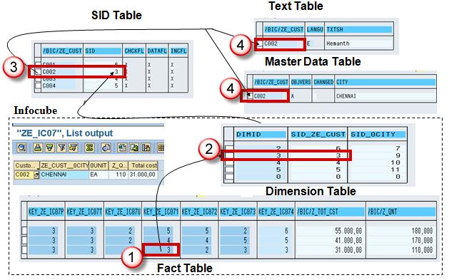 The SID value is mapped with