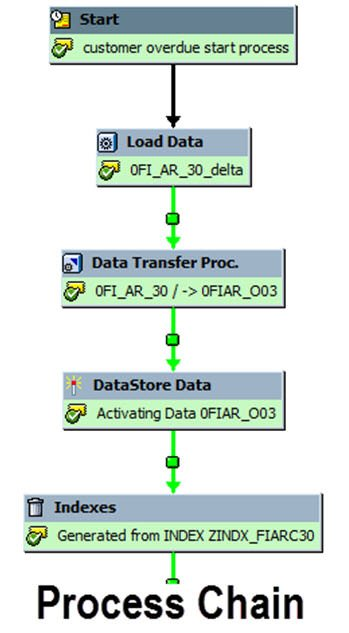 SAP BI Process Chain: Create, Check, Activate, Assign, Monitor