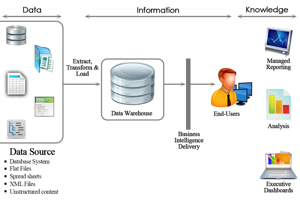 Introduction Sap Bi