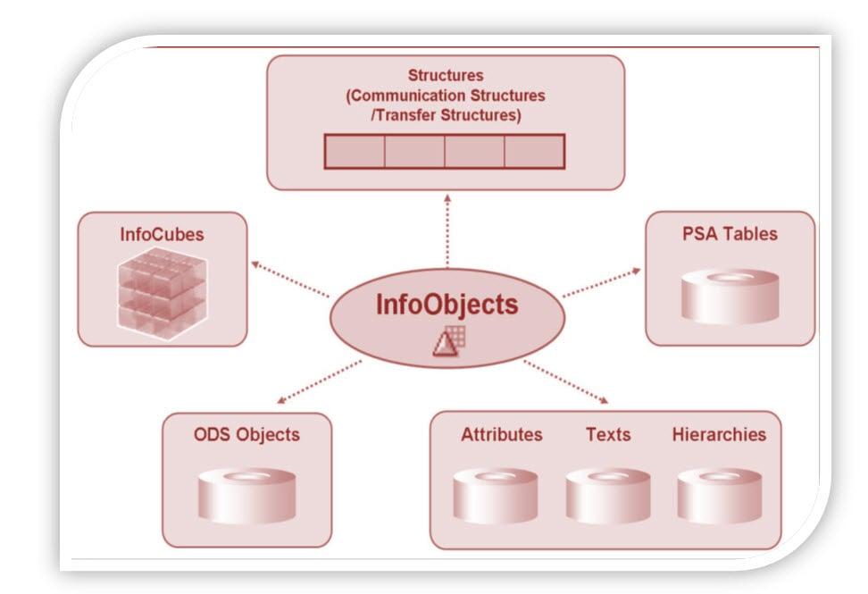 SAP Infoobject, Infoarea, Infoobject Catalog Tutorial