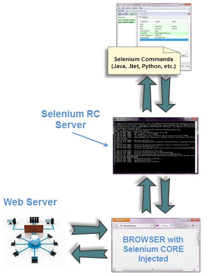 Introduction to WebDriver & Comparison with Selenium RC