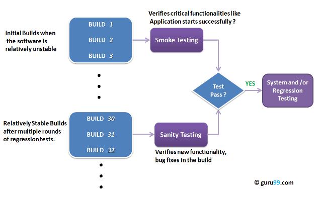 Sanity Testing Vs Smoke Testing Introduction Amp Differences