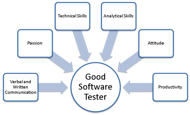 Software Testing As A Career Path Skills Salary Growth