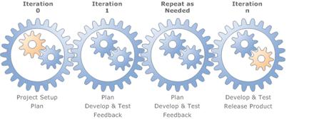 Software Development & Testing Methodologies: Complete Guide