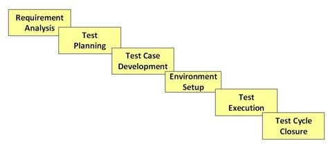 STLC - Software Testing Life Cycle Phases & Entry, Exit Criteria