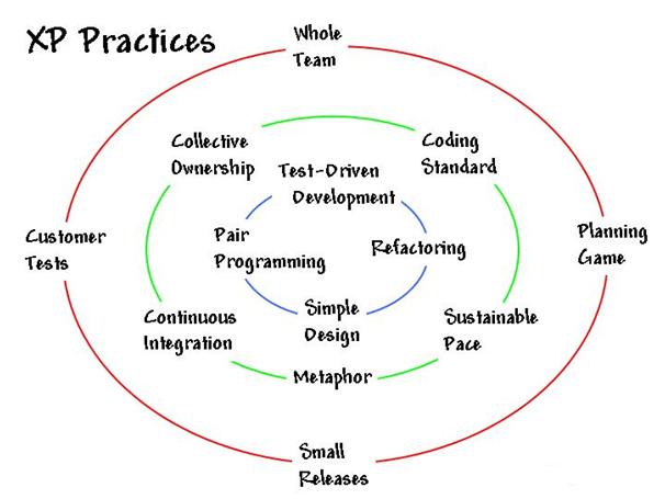 Development & Testing Methodologies: Complete Guide