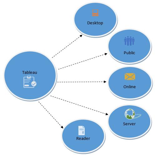 Tableau Product Suite