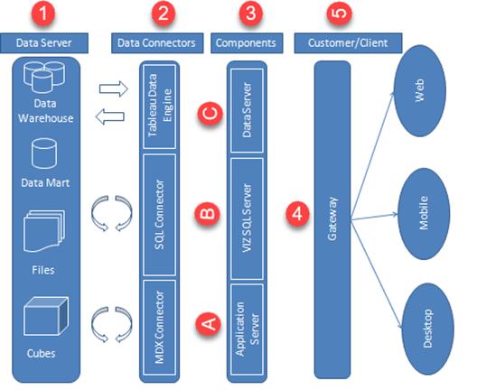 Tableau Architecture