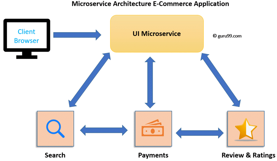 Microservices Tutorial Architecture And Example