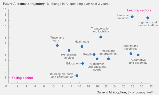 Demand of AI in various Industries