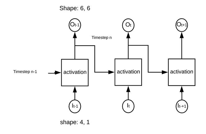 Recurrent Neural Network (RNN) Example