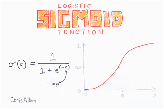 Logistic function example