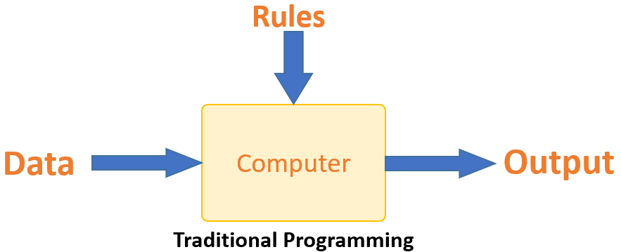 Traditional Programming