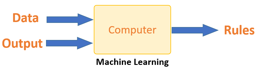 Machine Learning Tutorial for Beginners