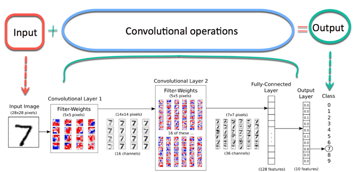 Architecture of a Convolutional Neural Network (CNN)