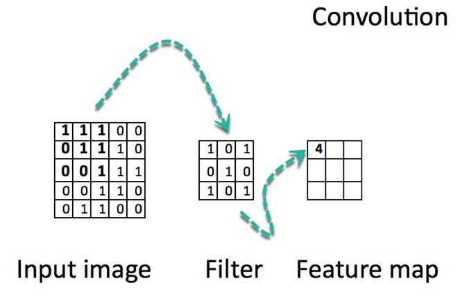 TensorFlow Image Classification: CNN(Convolutional Neural