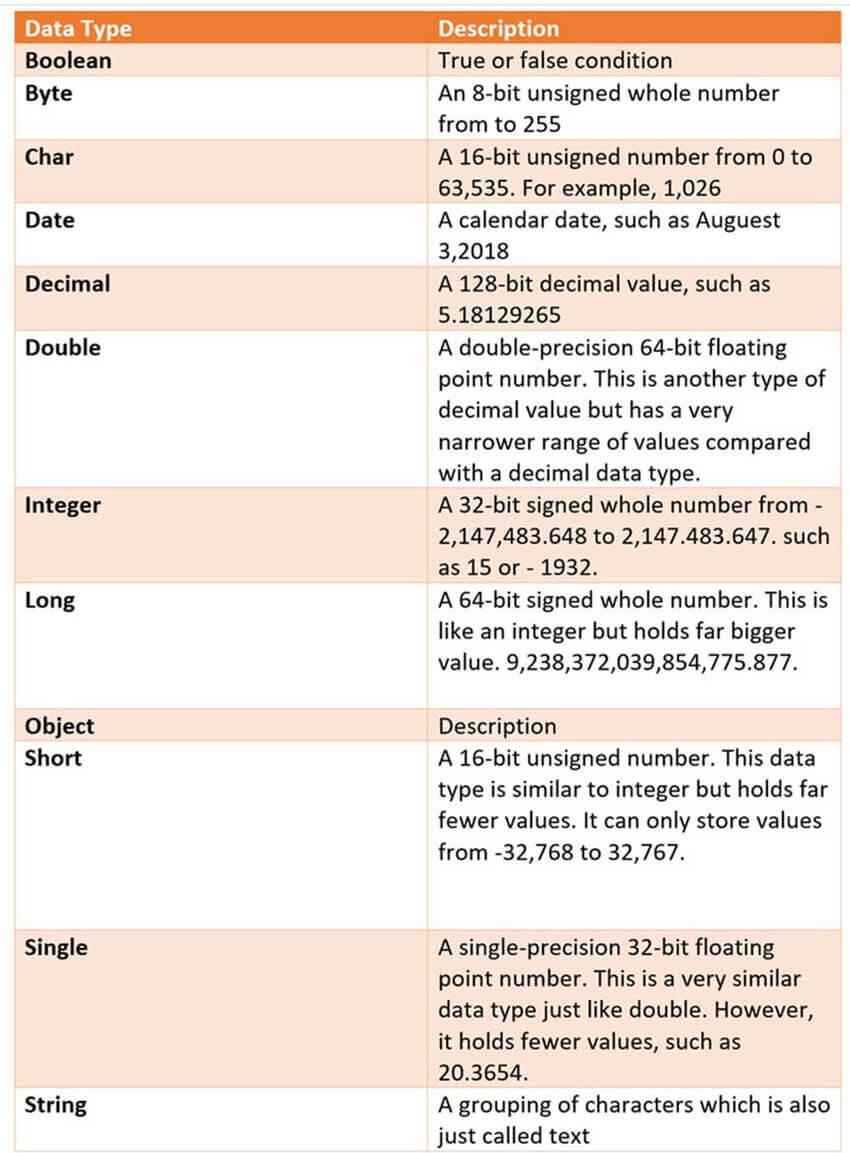 Powershell Data Types