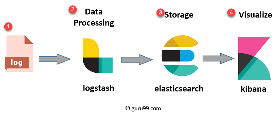 ELK Stack Tutorial: Learn Elasticsearch, Logstash, and Kibana